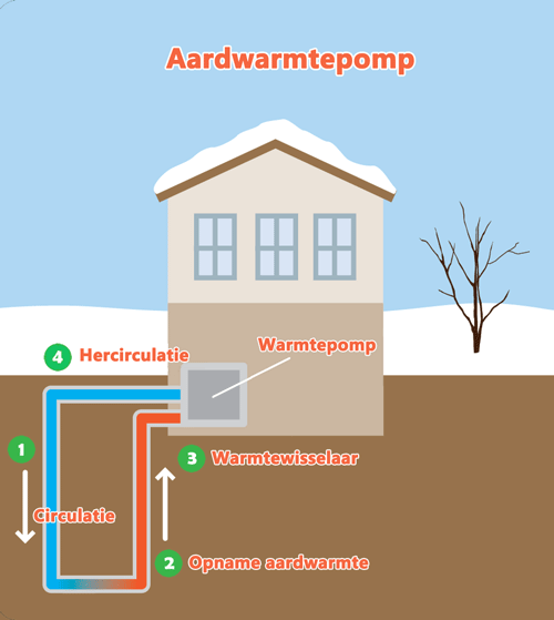 Werking aardwarmtepomp