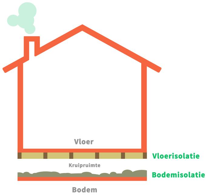 Verschil tussen kruipruimte isolatie en vloerisolatie