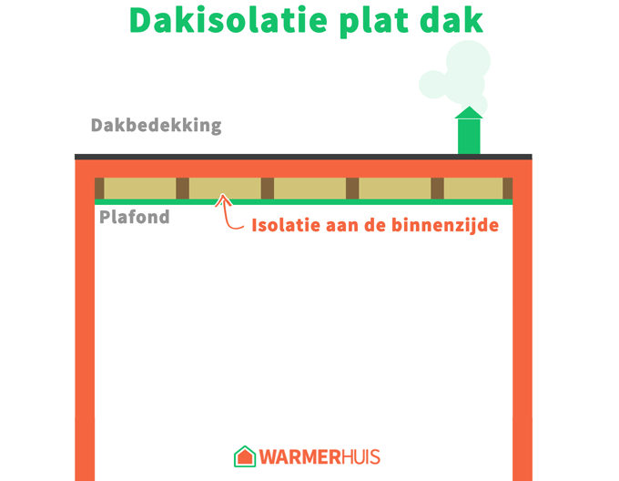 Plat Dak Isoleren Methodes En Kosten Warmerhuis