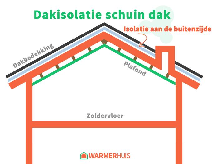 Schuin dak aan de buitenzijde isoleren