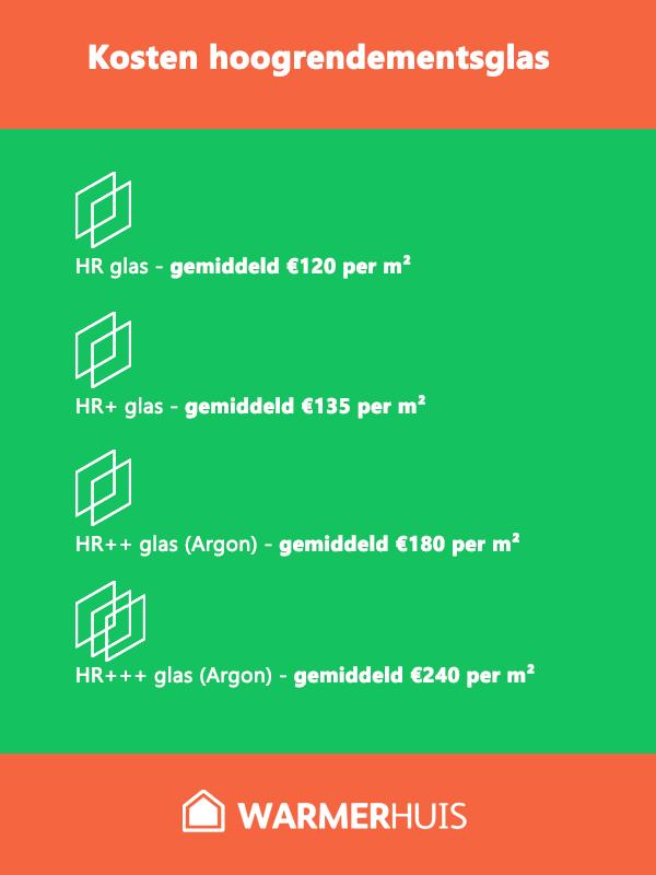 Wat zijn de kosten voor hoogrendementsglas?