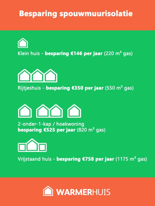 Wat bespaar je met spouwmuurisolatie per type woning?